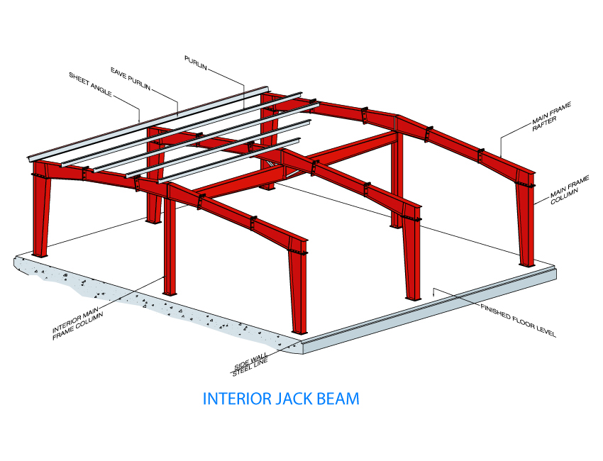 Pre Engineered Steel Structure Roofings Middle East Fzc